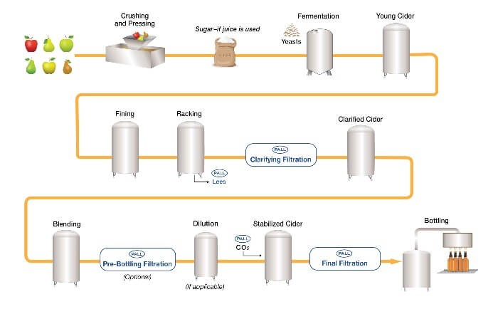 cider-process-flow-diagram