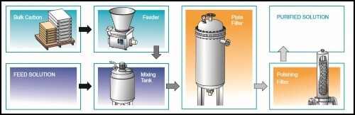 activated-carbon-treatment-filtration-process